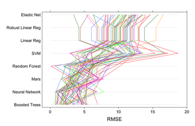 RMSE and R2 values for the Weighta target. The multiple colored lines represent the prediction results for a common cross-validation holdout set. Both RMSE and R2 suggest that some models (like Boosted Trees and Neural Network) can fit the data very well.